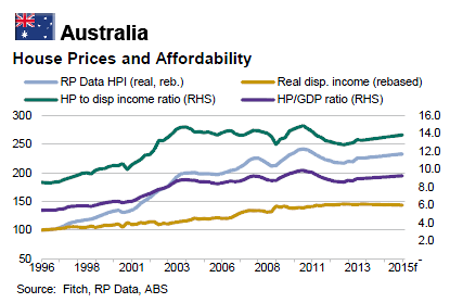 Inter Pacific Property Australia