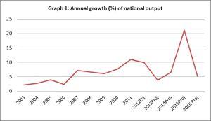 Graph-1-Annual-growth-of-national-output1-300x173