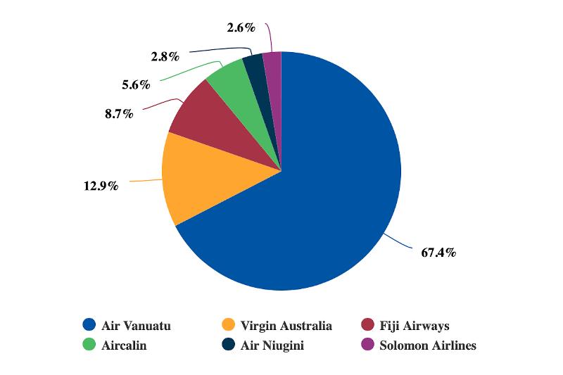 Vanuatu international seat capacity by airline: week commencing 5-Aug-2019