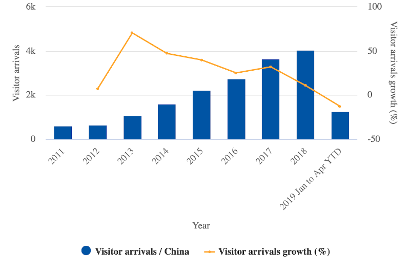 Chinese visitor arrivals to Vanuatu and year-over-year growth: 2011 to 4M2019