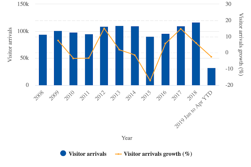 Visitor numbers and year-over-year growth: 2011 to 4M2019